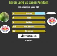 Aaron Long vs Jason Pendant h2h player stats