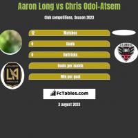 Aaron Long vs Chris Odoi-Atsem h2h player stats