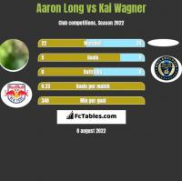 Aaron Long vs Kai Wagner h2h player stats