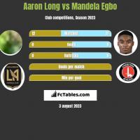Aaron Long vs Mandela Egbo h2h player stats