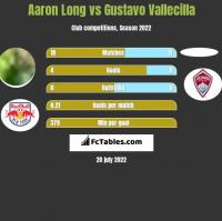 Aaron Long vs Gustavo Vallecilla h2h player stats
