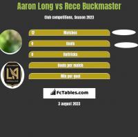 Aaron Long vs Rece Buckmaster h2h player stats
