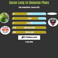 Aaron Long vs Donovan Pines h2h player stats
