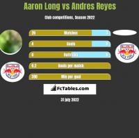 Aaron Long vs Andres Reyes h2h player stats