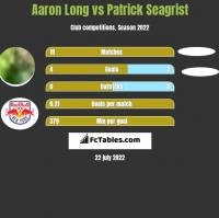 Aaron Long vs Patrick Seagrist h2h player stats