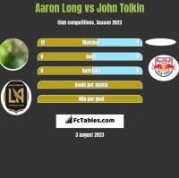 Aaron Long vs John Tolkin h2h player stats