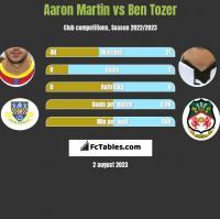 Aaron Martin vs Ben Tozer h2h player stats