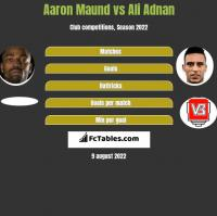 Aaron Maund vs Ali Adnan h2h player stats