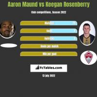 Aaron Maund vs Keegan Rosenberry h2h player stats
