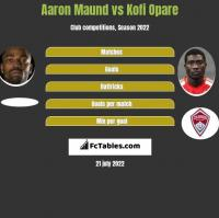 Aaron Maund vs Kofi Opare h2h player stats