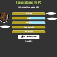 Aaron Maund vs PC h2h player stats