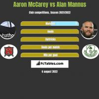 Aaron McCarey vs Alan Mannus h2h player stats