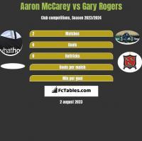 Aaron McCarey vs Gary Rogers h2h player stats