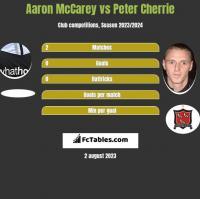 Aaron McCarey vs Peter Cherrie h2h player stats