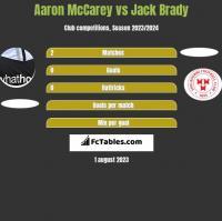 Aaron McCarey vs Jack Brady h2h player stats