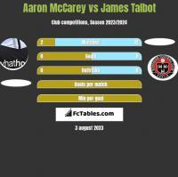 Aaron McCarey vs James Talbot h2h player stats