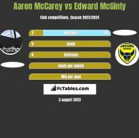 Aaron McCarey vs Edward McGinty h2h player stats