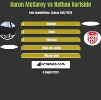 Aaron McCarey vs Nathan Gartside h2h player stats