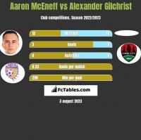 Aaron McEneff vs Alexander Gilchrist h2h player stats