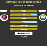 Aaron McEneff vs Conor Clifford h2h player stats