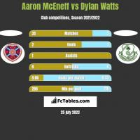 Aaron McEneff vs Dylan Watts h2h player stats