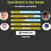 Aaron McEneff vs Gary Deegan h2h player stats