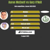 Aaron McEneff vs Gary O'Neil h2h player stats