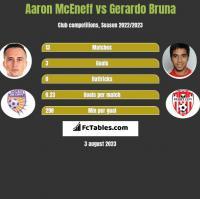 Aaron McEneff vs Gerardo Bruna h2h player stats