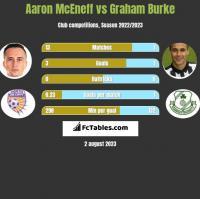 Aaron McEneff vs Graham Burke h2h player stats