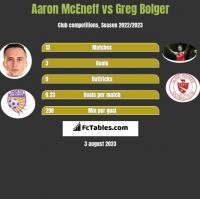 Aaron McEneff vs Greg Bolger h2h player stats