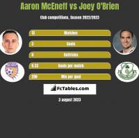 Aaron McEneff vs Joey O'Brien h2h player stats