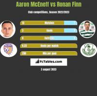 Aaron McEneff vs Ronan Finn h2h player stats