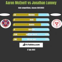 Aaron McEneff vs Jonathan Lunney h2h player stats