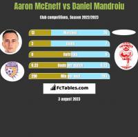 Aaron McEneff vs Daniel Mandroiu h2h player stats
