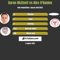 Aaron McEneff vs Alex O'Hanlon h2h player stats