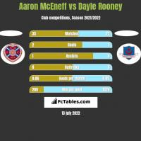 Aaron McEneff vs Dayle Rooney h2h player stats