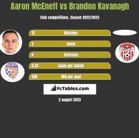 Aaron McEneff vs Brandon Kavanagh h2h player stats
