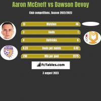 Aaron McEneff vs Dawson Devoy h2h player stats
