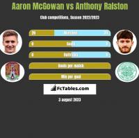 Aaron McGowan vs Anthony Ralston h2h player stats