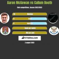 Aaron McGowan vs Callum Booth h2h player stats