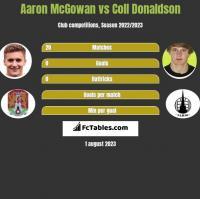 Aaron McGowan vs Coll Donaldson h2h player stats