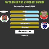 Aaron McGowan vs Connor Randall h2h player stats