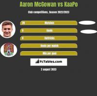 Aaron McGowan vs KaaPo h2h player stats