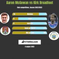 Aaron McGowan vs Kirk Broadfoot h2h player stats