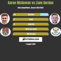 Aaron McGowan vs Liam Gordon h2h player stats