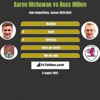 Aaron McGowan vs Ross Millen h2h player stats