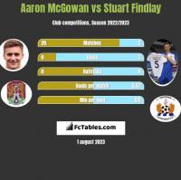 Aaron McGowan vs Stuart Findlay h2h player stats