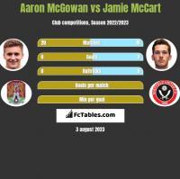Aaron McGowan vs Jamie McCart h2h player stats