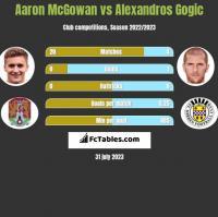 Aaron McGowan vs Alexandros Gogic h2h player stats