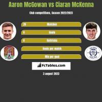 Aaron McGowan vs Ciaran McKenna h2h player stats